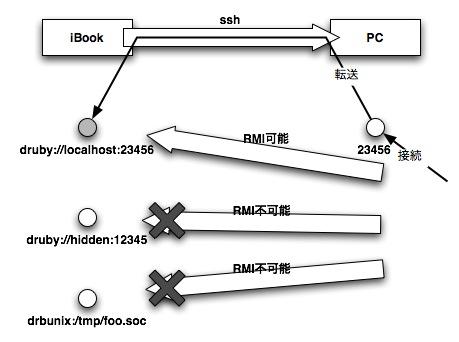 http://www2a.biglobe.ne.jp/~seki/ruby/d2gw0.jpg