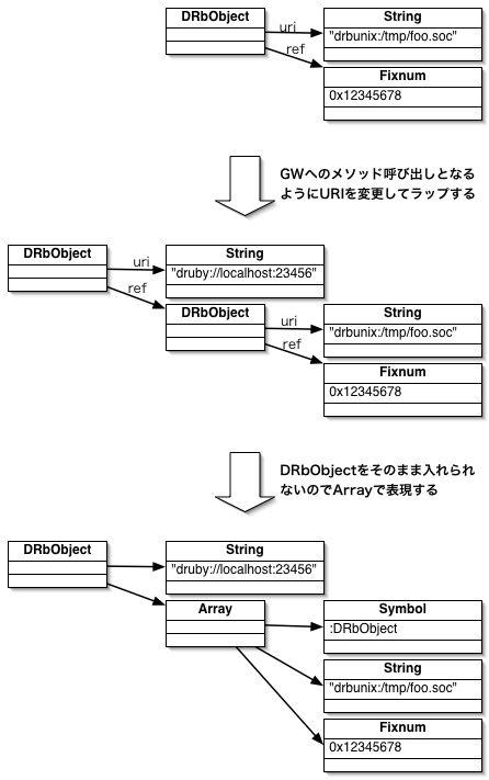 http://www2a.biglobe.ne.jp/~seki/ruby/d2gw1.jpg