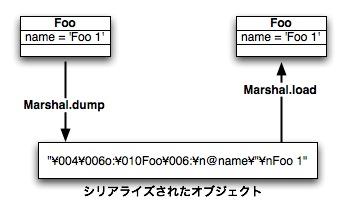 http://www2a.biglobe.ne.jp/%7eseki/ruby/d2marshal.jpg