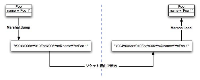 http://www2a.biglobe.ne.jp/%7eseki/ruby/d2marshal2.jpg
