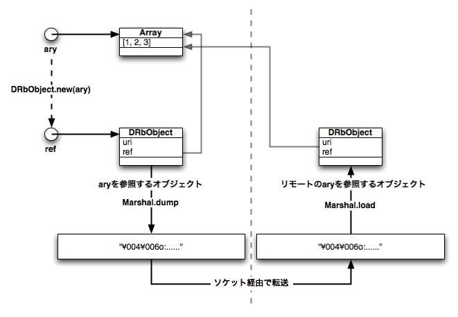 http://www2a.biglobe.ne.jp/%7eseki/ruby/d2marshal3.jpg
