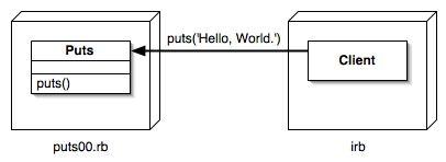 http://www2a.biglobe.ne.jp/%7eseki/ruby/d2puts00.jpg
