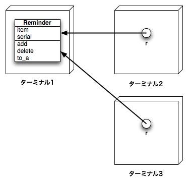 http://www2a.biglobe.ne.jp/%7eseki/ruby/d2rem02.jpg