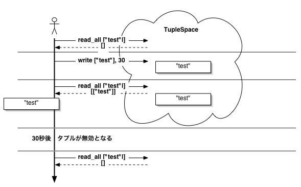 http://www2a.biglobe.ne.jp/~seki/ruby/d2rinda6.jpg